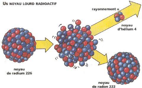http://tpenucleaire1s1.free.fr/Nouveau%20dossier/Noyau%20radioactif.jpg